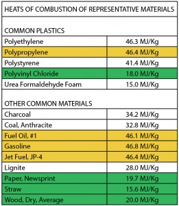 Material Combustion Chart