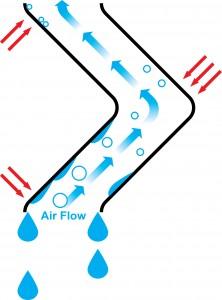 How Drift Elim Works Diagram