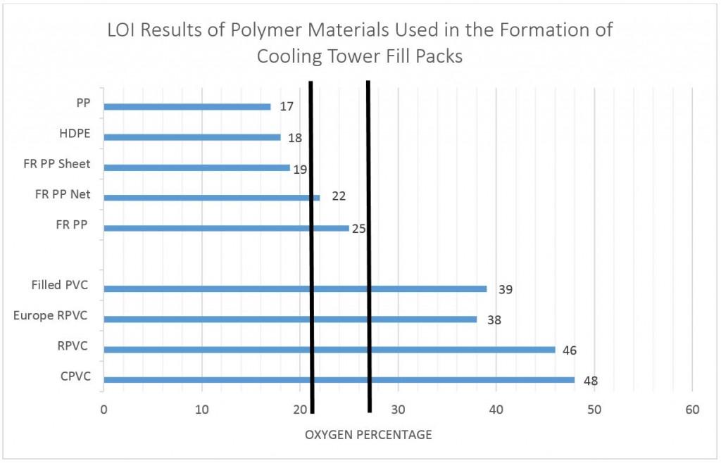 Polypropylene Film Fills vs  PVC: Flammability | Brentwood
