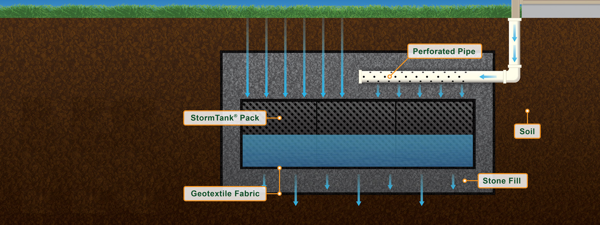 Rainwater Harvesting Solutions Diagram | Rainwater Runoff Solutions Diagram | Brentwood Industries