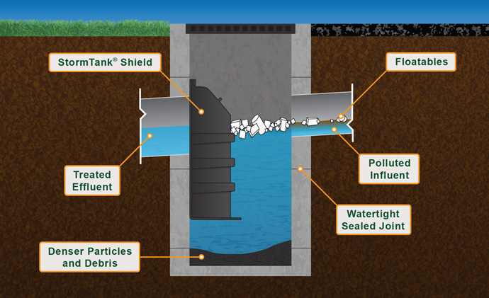 Diagram Illustrating How The StormTank Shield Works to prevent water pollution | Brentwood Industries