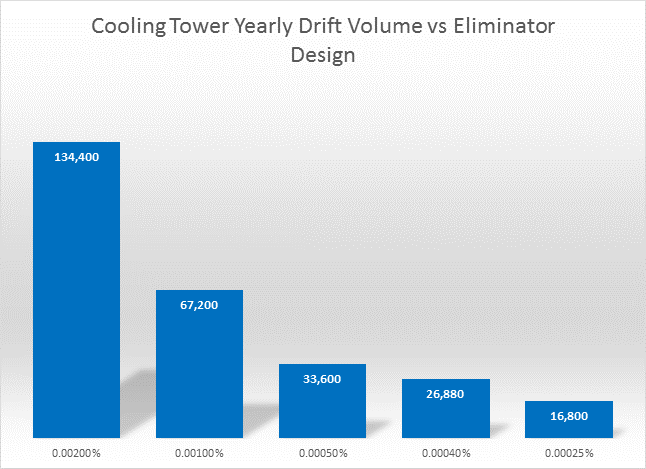 Cooling Tower Yearly Drift Volume