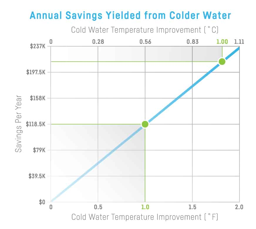 The Difference 1 Degree Can Make For Your Cooling Tower