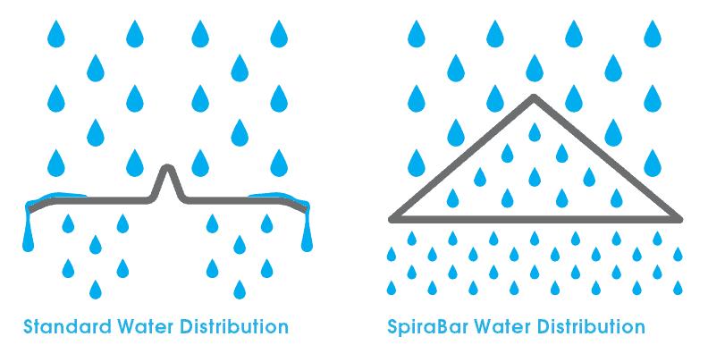 SpiraBar Improved Water Distribution