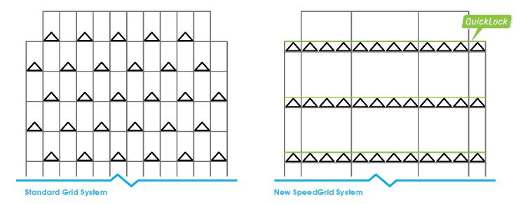 SpeedGrid vs. Standard Grid Systems